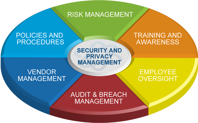 SIMBUS360 Software Solutions | Privacy, Security, Compliance
